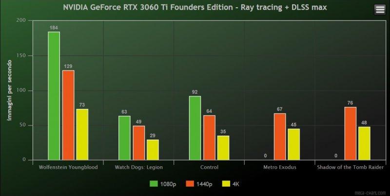 Benchmark Nvidia GeForce RDOS 3060D Founder Edition Rtdlss Nrwzkks