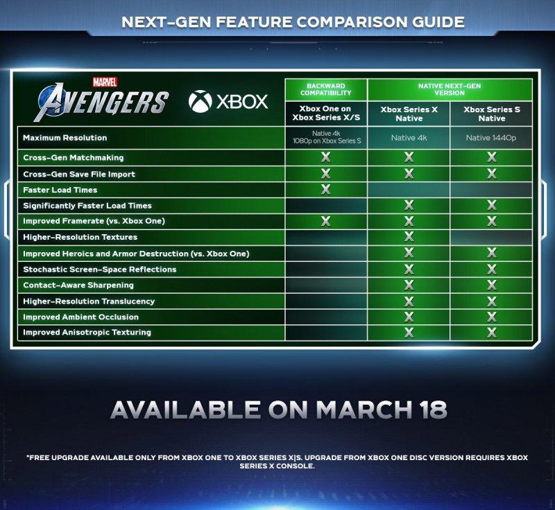Mejoras de Marvels Avengers Xsx