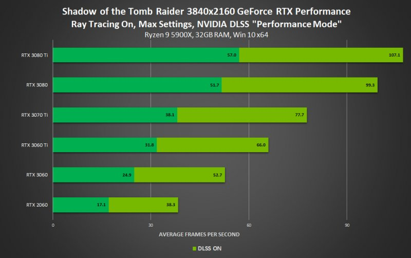Shadow of the Tomb Raider appears as a surprise among the titles with NVIDIA DLSS support